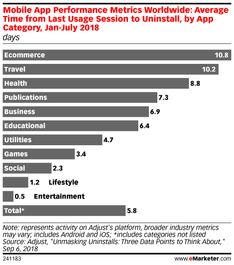 Most Apps Get Deleted Within a Week Of Last Use - eMarketer Trends