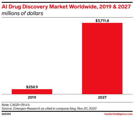 AI Drug Discovery Market Worldwide, 2019 & 2027 (millions of dollars)