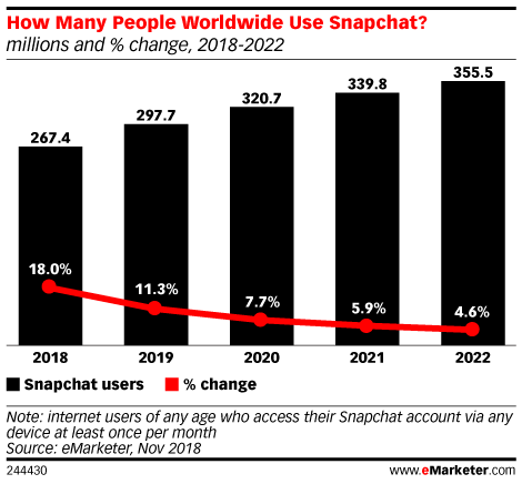 How Many People Worldwide Use Snapchat? (millions and % change, 2018-2022)