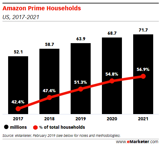 How Many US Households Will Be Amazon Prime Members in 2019