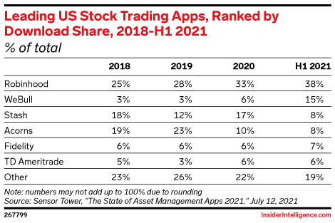 Leading US Stock Trading Apps, Ranked by Download Share, 2018-H1 2021 (% of total)