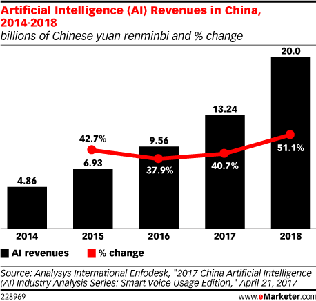Artificial Intelligence (AI) Revenues in China, 2014-2018 (billions of Chinese yuan renminbi and % change)