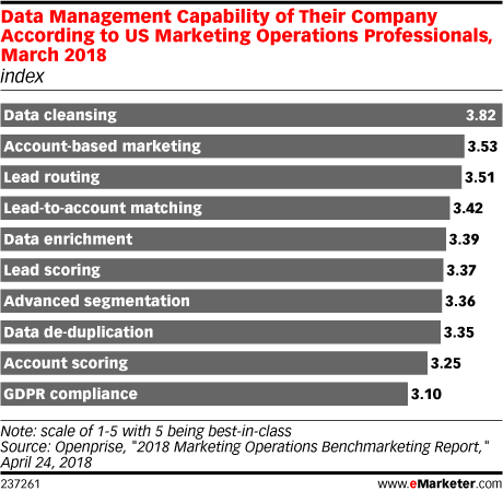 Data Management Capability of Their Company According to US Marketing Operations Professionals, March 2018 (index)