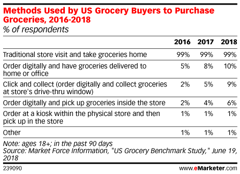 Methods Used by US Grocery Buyers to Purchase Groceries, 2016-2018 (% of respondents)