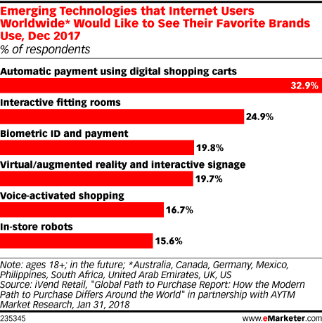 Emerging Technologies that Internet Users Worldwide* Would Like to See Their Favorite Brands Use, Dec 2017 (% of respondents)