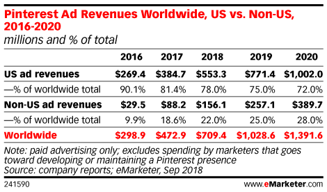 Pinterest Ad Revenues Worldwide, US vs. Non-US, 2016-2020 (millions and % of total)