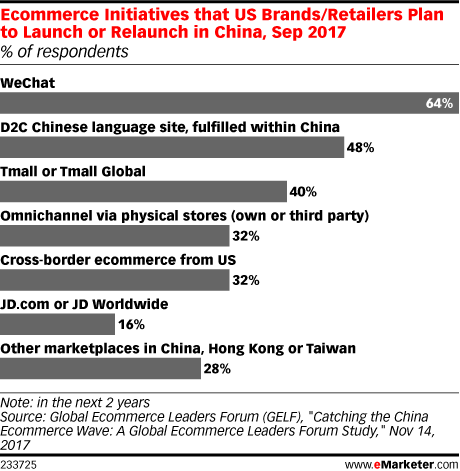 Ecommerce Initiatives that US Brands/Retailers Plan to Launch or Relaunch in China, Sep 2017 (% of respondents)