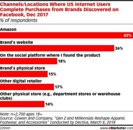 Channels/Locations Where US Internet Users Complete Purchases from Brands Discovered on Facebook, Dec 2017 (% of respondents)