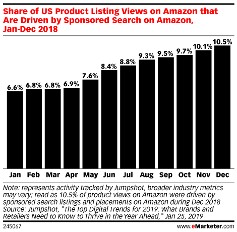 Share of US Product Listing Views on Amazon that Are Driven by Sponsored Search on Amazonl, Jan-Dec 2018