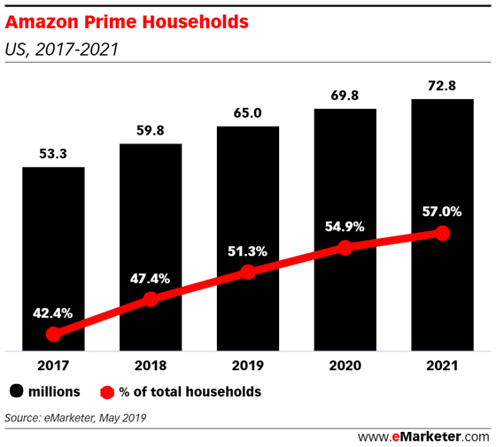 Prime Day and Amazon's New Flywheel: Media, Advertising and Commerce - eMarketer Trends, Forecasts & Statistics