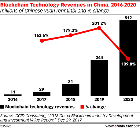 Blockchain Technology Revenues in China, 2016-2020 (millions of Chinese yuan renminbi and % change)