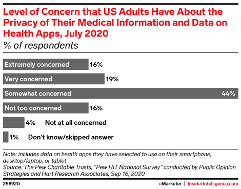 Level of Concern that US Adults Have About the Privacy of Their Medical Information and Data*, July 2020 (% of respondents)
