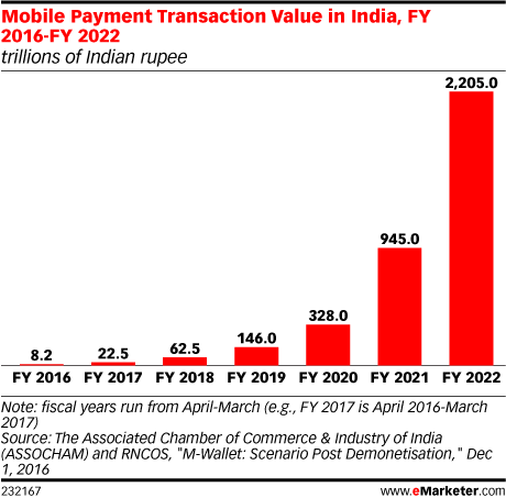 Mobile Payment Transaction Value in India, FY 2016-FY 2022 (trillions of Indian rupee)