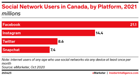 Social Network Users in Canada, by Platform, 2021 (millions)