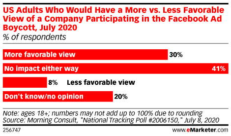 US Adults Who Would Have a More vs. Less Favorable View of a Company Participating in the Facebook Ad Boycott, July 2020 (% of respondents)