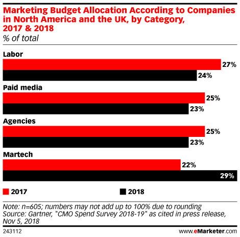 Marketing Budget Allocation According to Companies in North America and the UK, by Category, 2017 & 2018 (% of total)