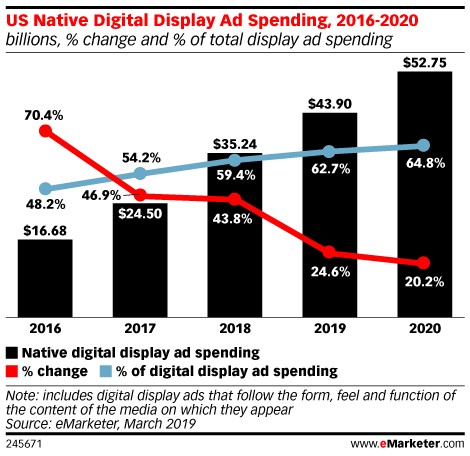 US Native Digital Display Ad Spending, 2016-2020 (billions, % change and % of total display ad spending)