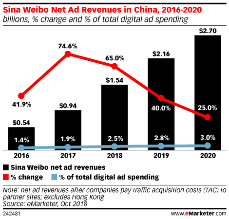 Sina Weibo Net Ad Revenues in China, 2016-2020 (billions, % change and % of total digital ad spending)
