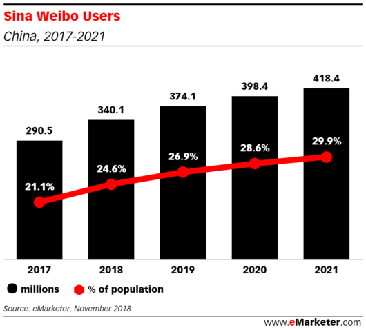 Weibo Now Used by Nearly 25% of Population in China