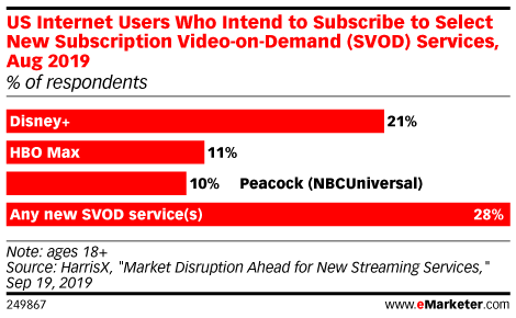 US Internet Users Who Intend to Subscribe to Select New Subscription Video-on-Demand (SVOD) Services, Aug 2019 (% of respondents)