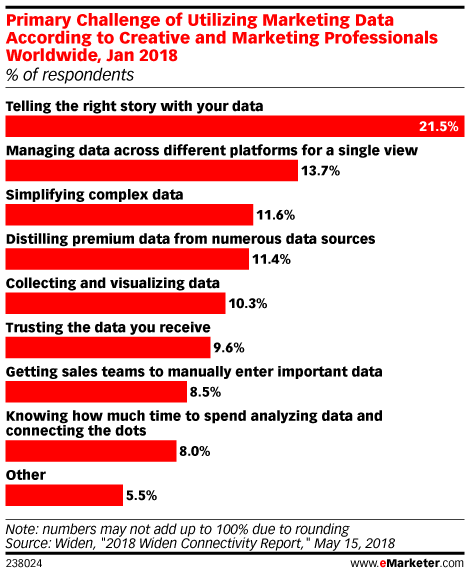 Primary Challenge of Utilizing Marketing Data According to Creative and Marketing Professionals Worldwide, Jan 2018 (% of respondents)