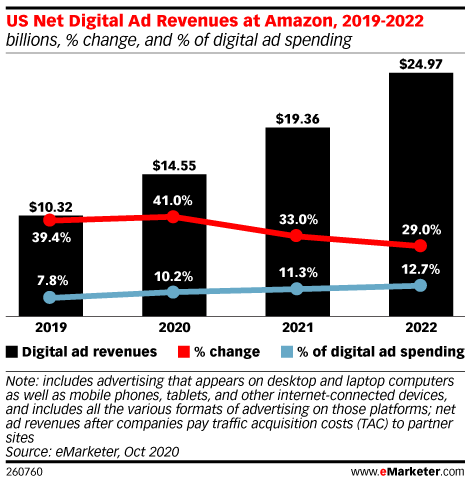 US Net Digital Ad Revenues at Amazon, 2019-2022 (billions, % change, and % of digital ad spending)