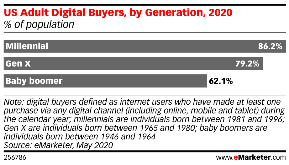 Digital Shopping by Generation - 2020