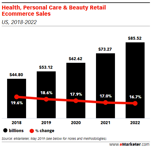 Online Sales of Health, Personal Care & Beauty Are On the Rise