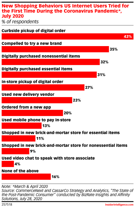 New Shopping Behaviors US Internet Users Tried for the First Time During the Coronavirus Pandemic*, July 2020 (% of respondents)