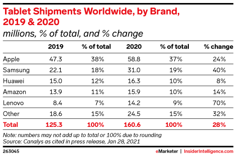 Tablet Shipments Worldwide, by Brand, 2019 & 2020 (millions, % of total, and % change)
