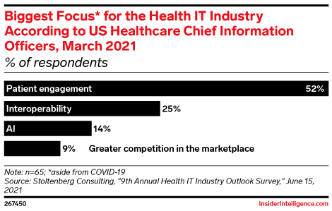 Biggest Focus* for the Health IT Industry According to US Healthcare Chief Information Officers, March 2021 (% of respondents)