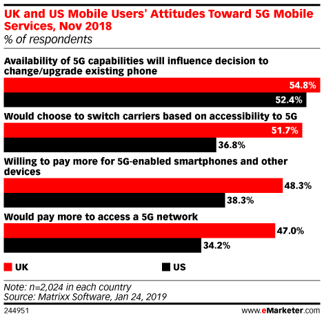 Are UK and US Mobile Users Willing to Pay More for 5G Mobile Services? (% of respondents, Nov 2018)