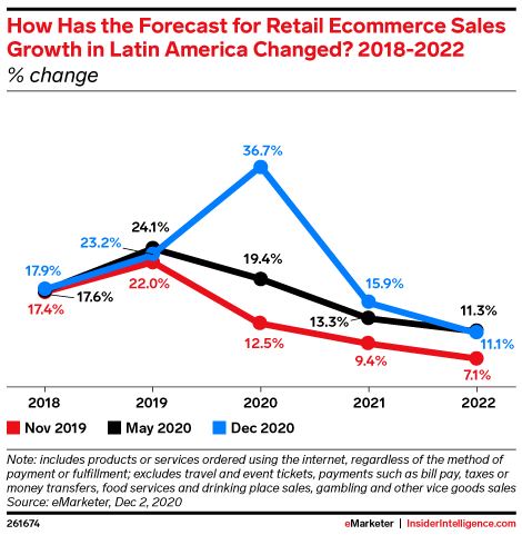 How Has the Forecast for Retail Ecommerce Sales Growth in Latin America Changed?, 2018-2022 (% change)