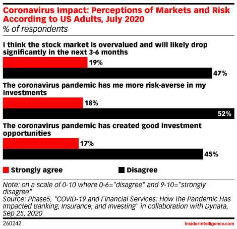 Coronavirus Impact: Perceptions of Markets and Risk According to US Adults, July 2020 (% of respondents)