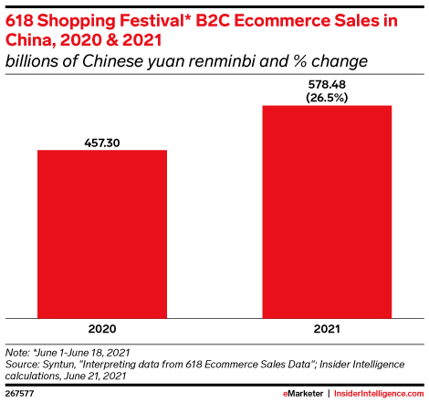 618 Shopping Festival* B2C Ecommerce Sales in China, 2020 & 2021 (billions of Chinese yuan renminbi and % change)