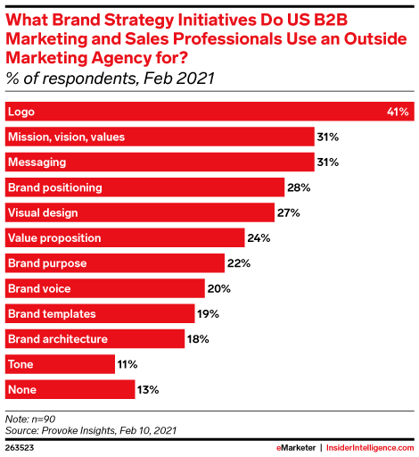 What Brand Strategy Initiatives Do US B2B Marketing and Sales Professionals Use an Outside Marketing Agency for? (% of respondents, Feb 2021)