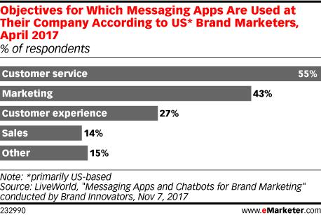 Objectives for Which Messaging Apps Are Used at Their Company According to US* Brand Marketers, April 2017 (% of respondents)