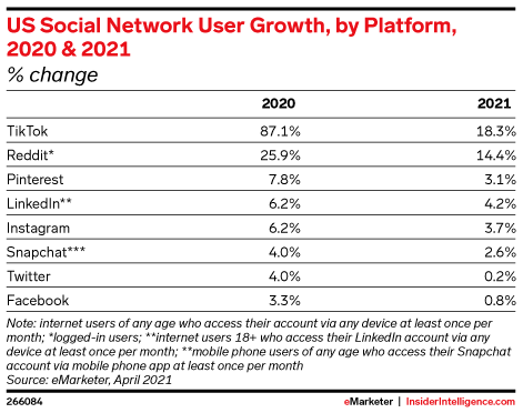 US Social Network User Growth, by Platform, 2020 & 2021 (% change)