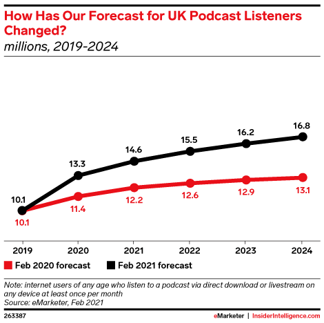How Has Our Forecast for UK Podcast Listeners Changed? (millions, 2019-2024)