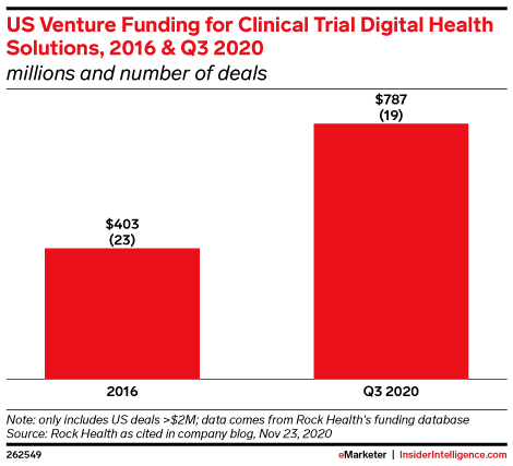 US Venture Funding for Clinical Trial Digital Health Solutions, 2016 & Q3 2020 (millions and number of deals)
