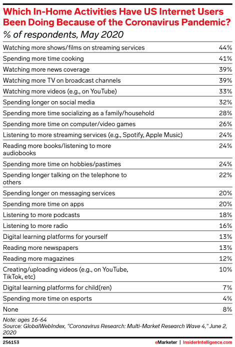 Which In-Home Activities Have US Internet Users Been Doing Because of the Coronavirus Pandemic? (% of respondents, May 2020)