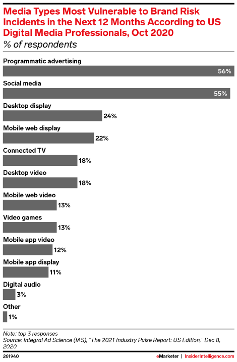 Media Types Most Vulnerable to Brand Risk Incidents in the Next 12 Months According to US Digital Media Professionals, Oct 2020 (% of respondents)