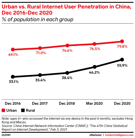 Urban vs. Rural Internet User Penetration in China, Dec 2016-Dec 2020 (% of population in each group)