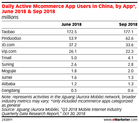 Daily Active Mcommerce App Users in China, by App*, June 2018 & Sep 2018 (millions)