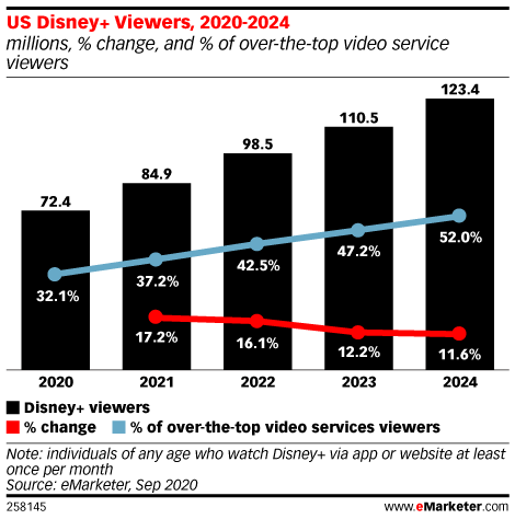 US Disney+ Viewers, 2020-2024 (millions, % change, and % of over-the-top video service viewers)