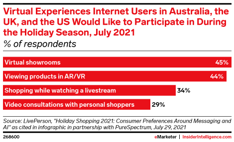 Virtual Experiences Internet Users in Australia, the UK, and the US Would Like to Participate in During the Holiday Season, July 2021 (% of respondents)