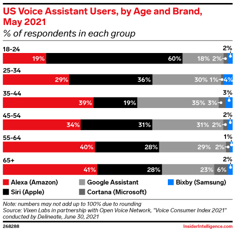 US Voice Assistant Users, by Age and Brand, May 2021 (% of respondents in each group)