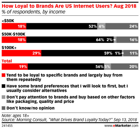 How Loyal to Brands Are US Internet Users? Aug 2018 (% of respondents, by income)