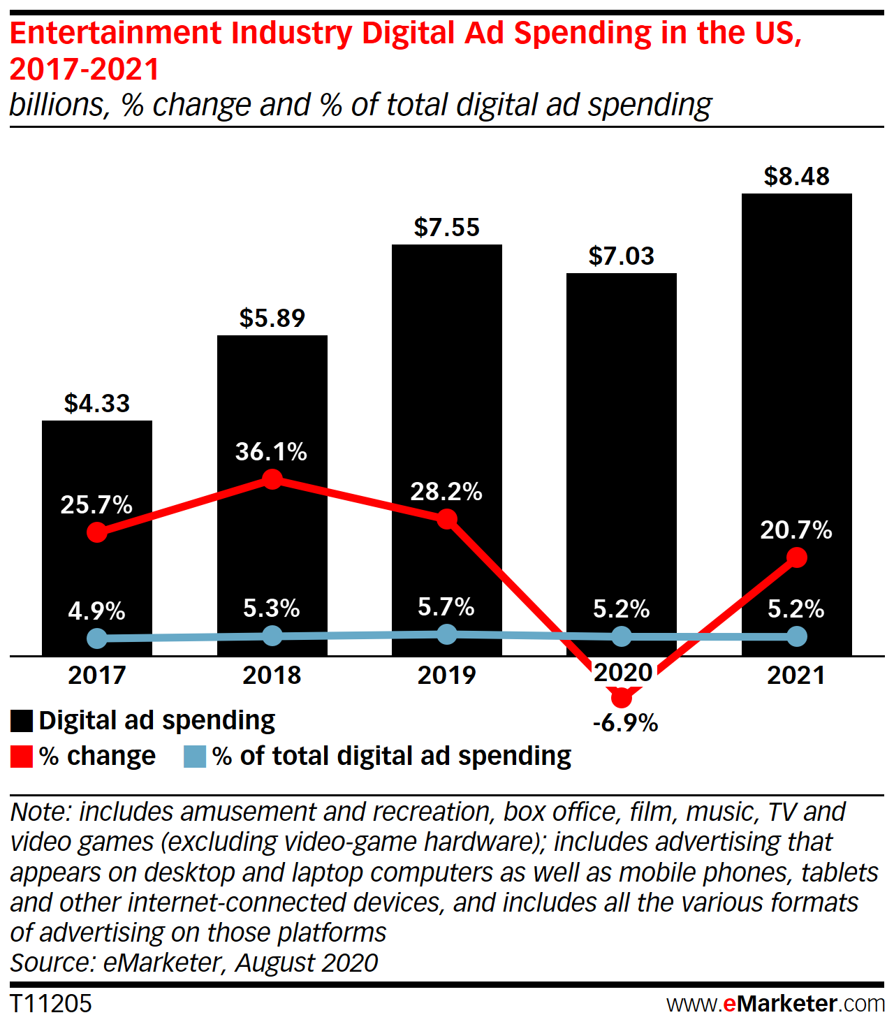 Entertainment Industry Digital Ad Spending in the US, 2017-2021 (billions, % change and % of total digital ad spending)