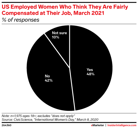 US Employed Women Who Think They Are Fairly Compensated at Their Job, March 2021 (% of responses)
